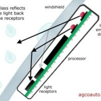 How Rain Sensors Work