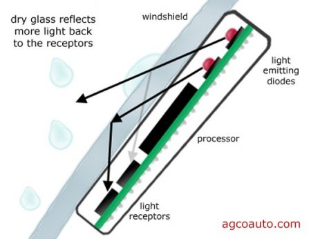 Windshield Replacement Come To You >> How Rain Sensors Work